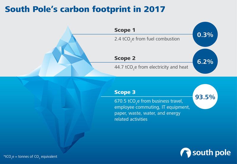 South Pole carbon footprint 2017