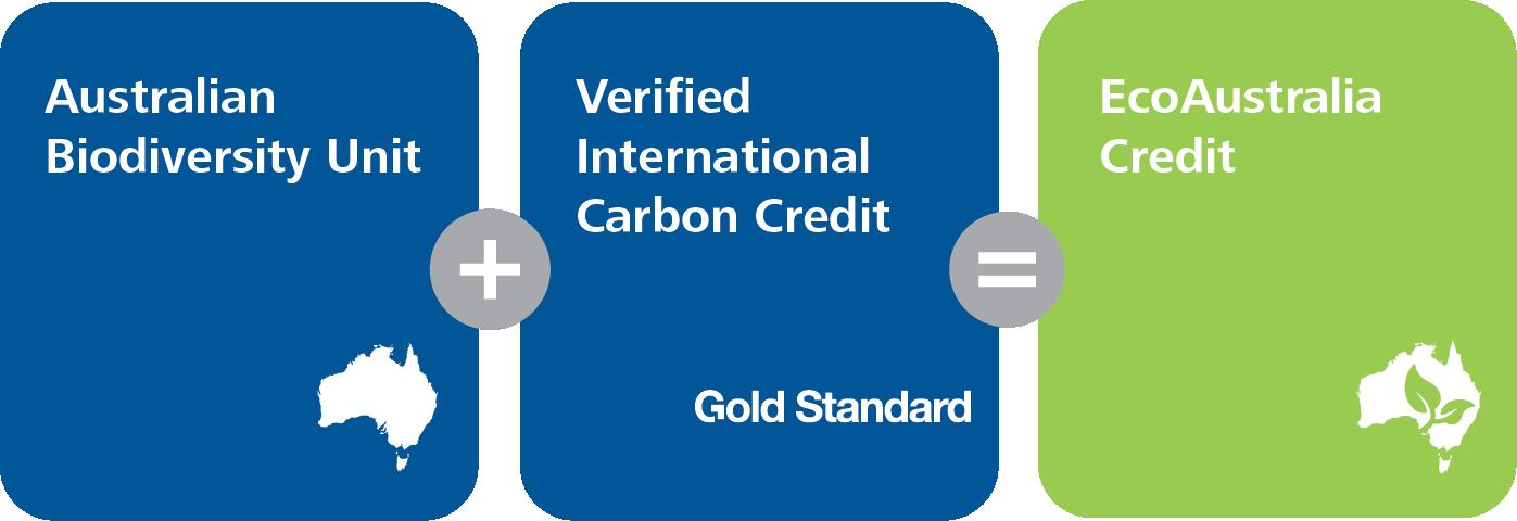 EcoAustralia credit