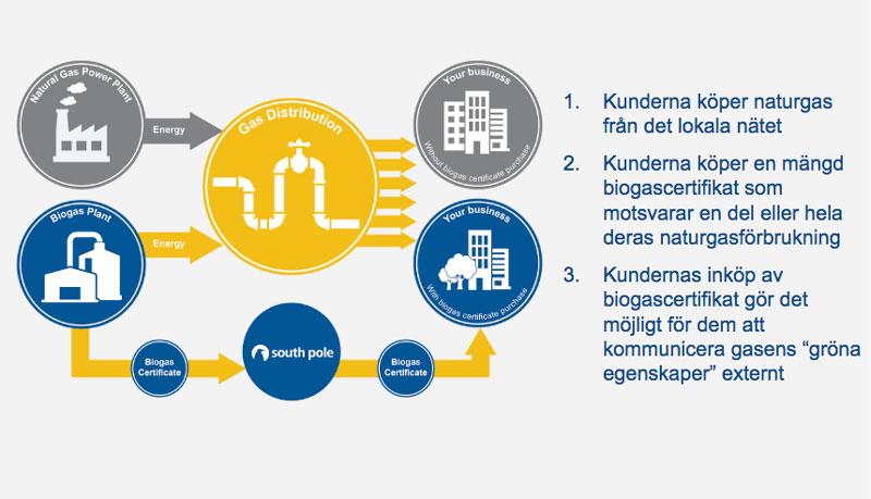 Biogascertifikat