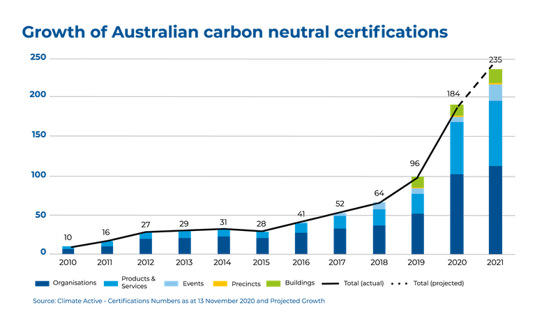 Image - Graph showing growth of Australian carbon neutral certifications - South Pole