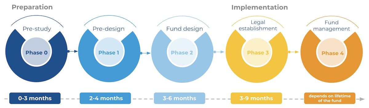 South Pole's five-step Climate Fund development process