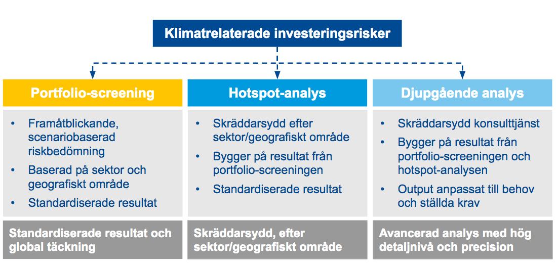Analys av klimatrisker