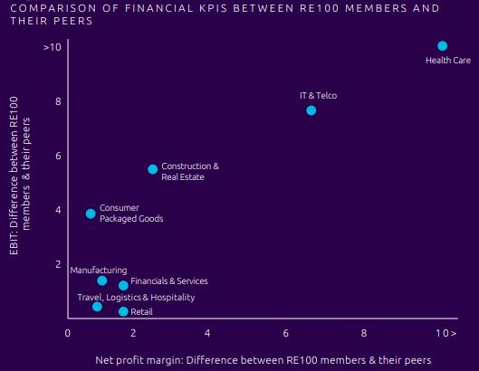 Comparison of financial KPIS between RE100 members and their peers