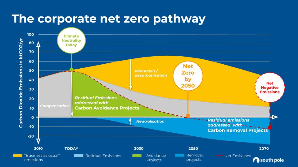 The corporate net zero pathway