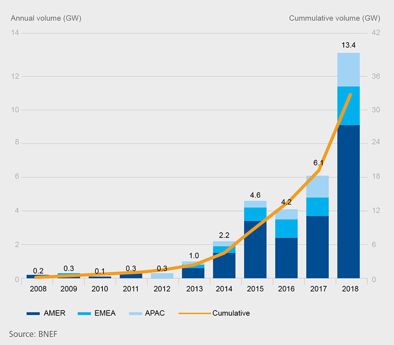 Global corporate PPAs have more than doubled in the past year