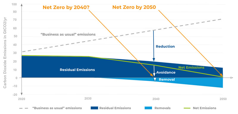 A decarbonisation pathway, with either 2040 or 2050 as the 'net zero' target year