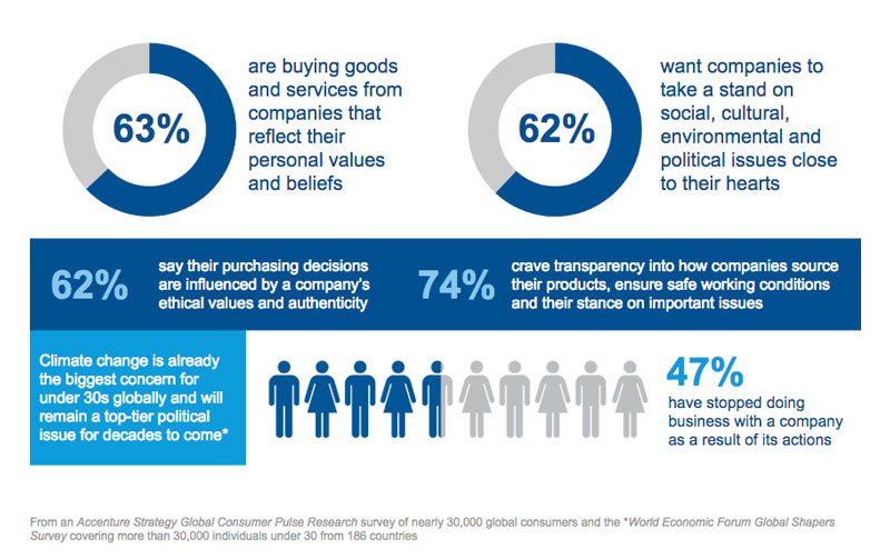 Global Consumer Survey