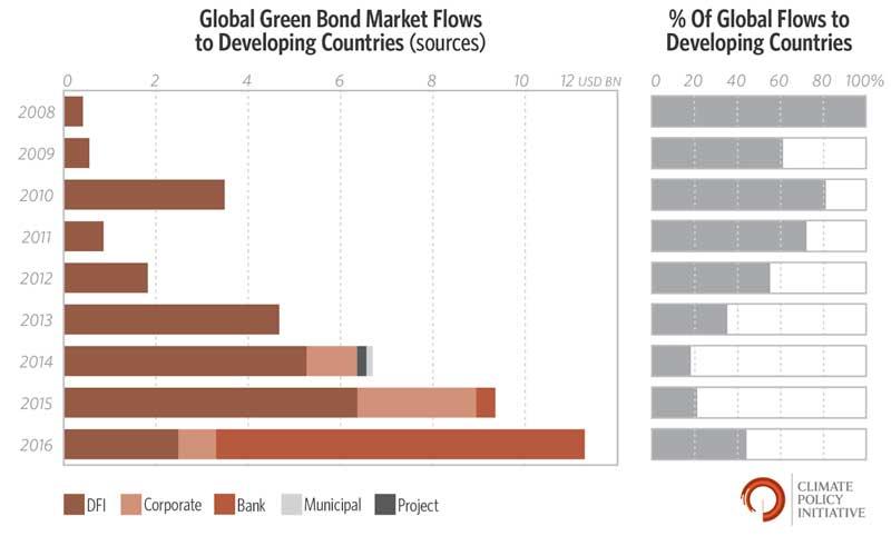 Global Green Bond Market Flow