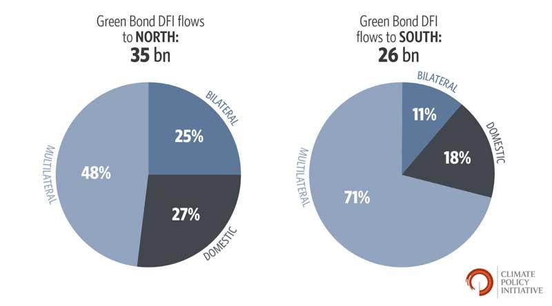 Green Bond DFI Flow