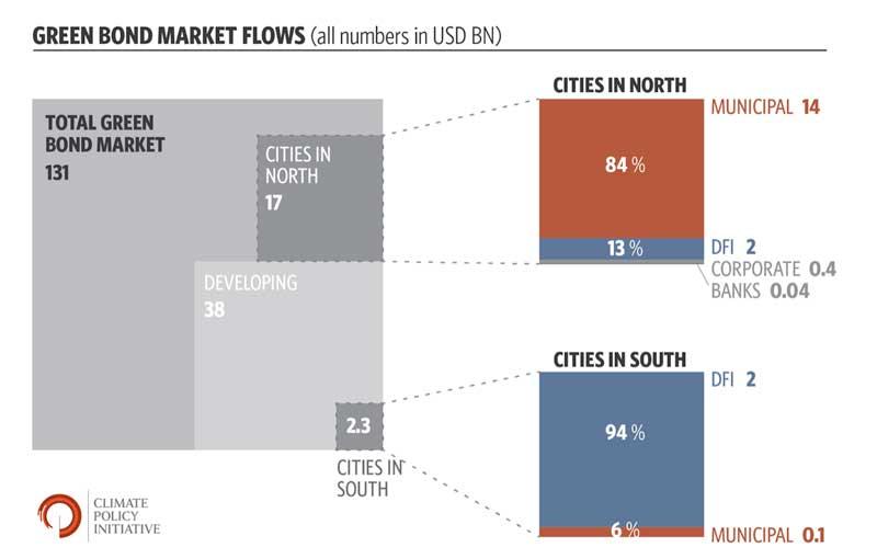 Green Bond Market Flow