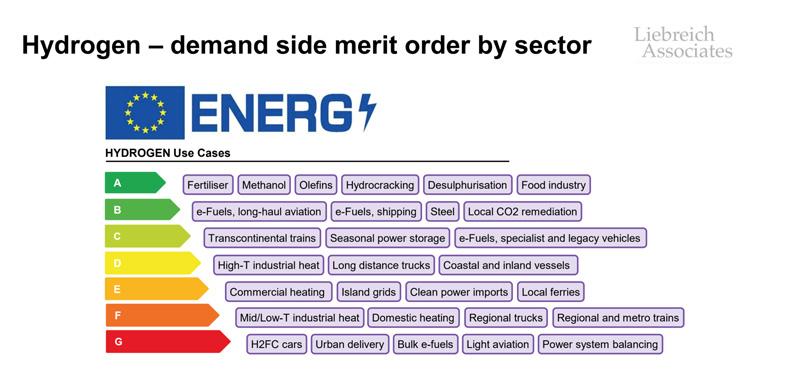 Hydrogen - deman side merit order by sector