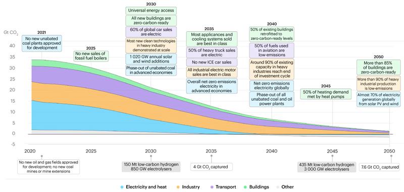 IEA's roadmap to net zero by 2050
