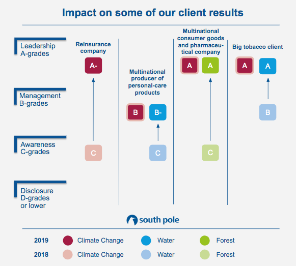 Impact clients result