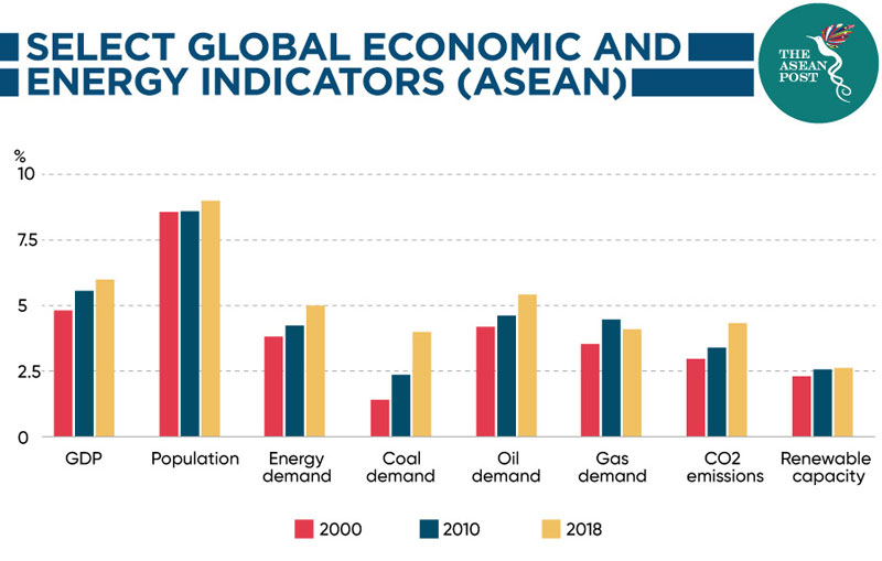 Shared Global Economic Energy South East Asia