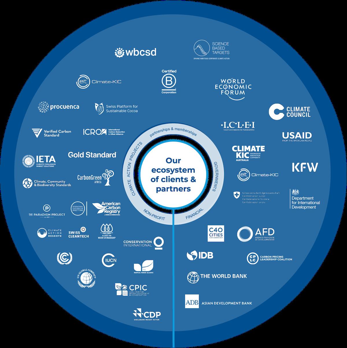 South Pole Partnerships