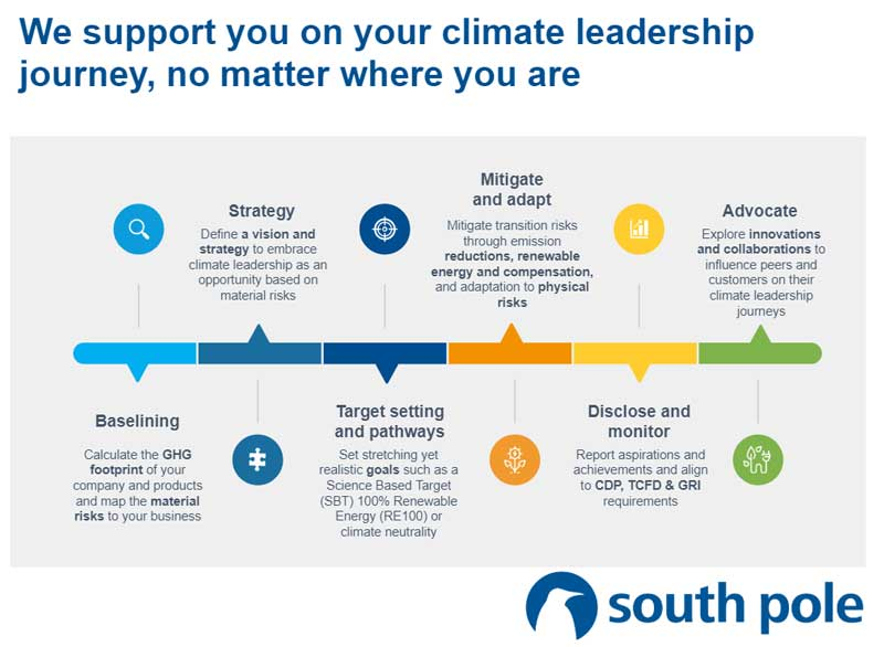 South Poles Climate Leaders