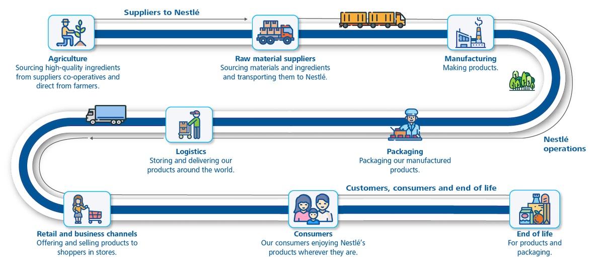 Supply chain diagram - Nestlé case study - South Pole