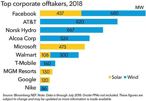 Top corporate offtaker 2018
